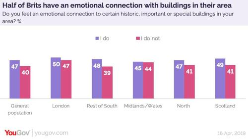 YouGov poll on connections to buildings